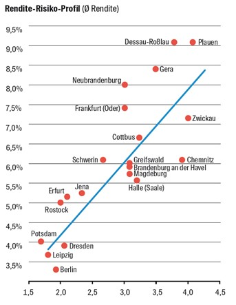 Rendite-Risiko-Profil ostdeutscher Städte. Copyright: Wüest Partner